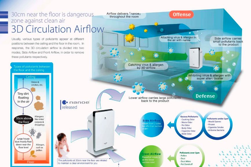 3d-airflow panasonic air purifier